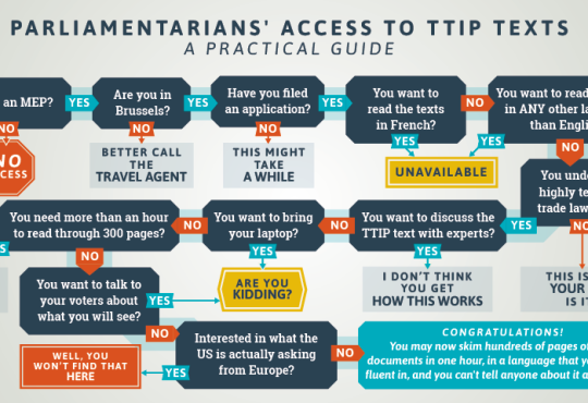TTIP Transparency in Practice — No acces!